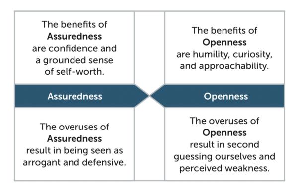 1 Human Assured Open