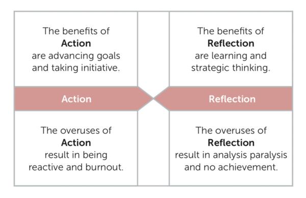 1 Leadership Act Reflect