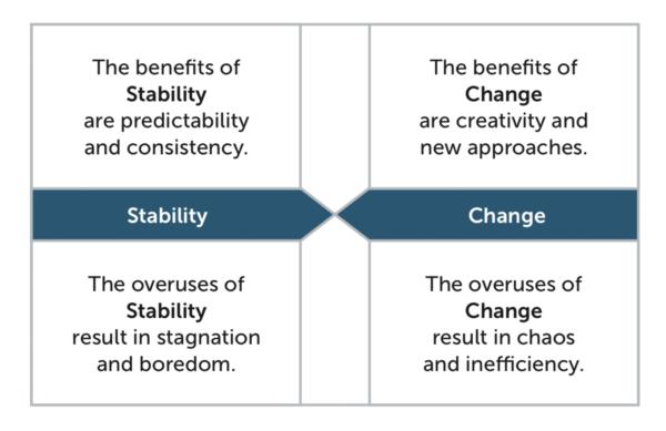 2 Leadership Stability Change