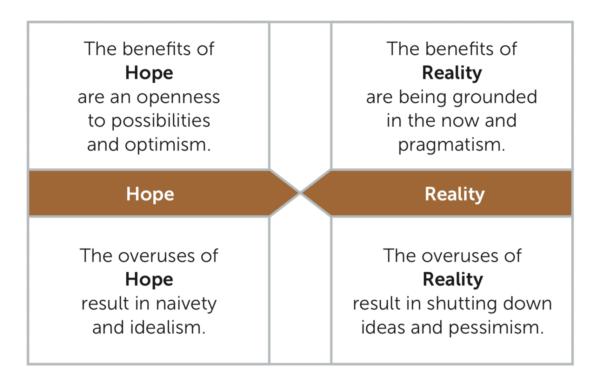 3 Human Hope Reality