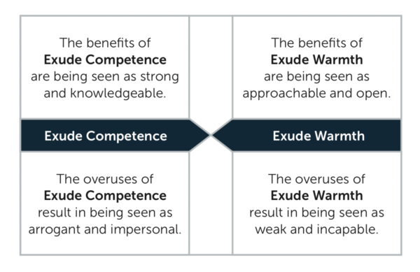 4 Leadership Competence Warmth