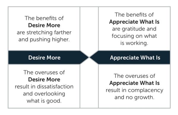5 Human Desire Appreciate