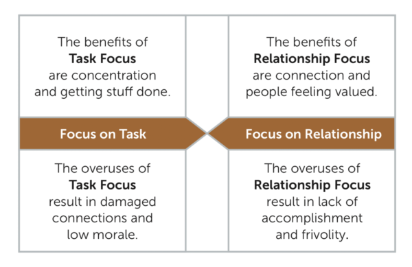 5 Leadership Task Relationship