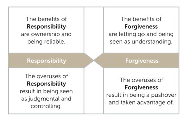 6 Human Responsibility Forgiveness