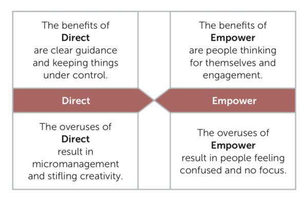 6 Leadership Direct Empower