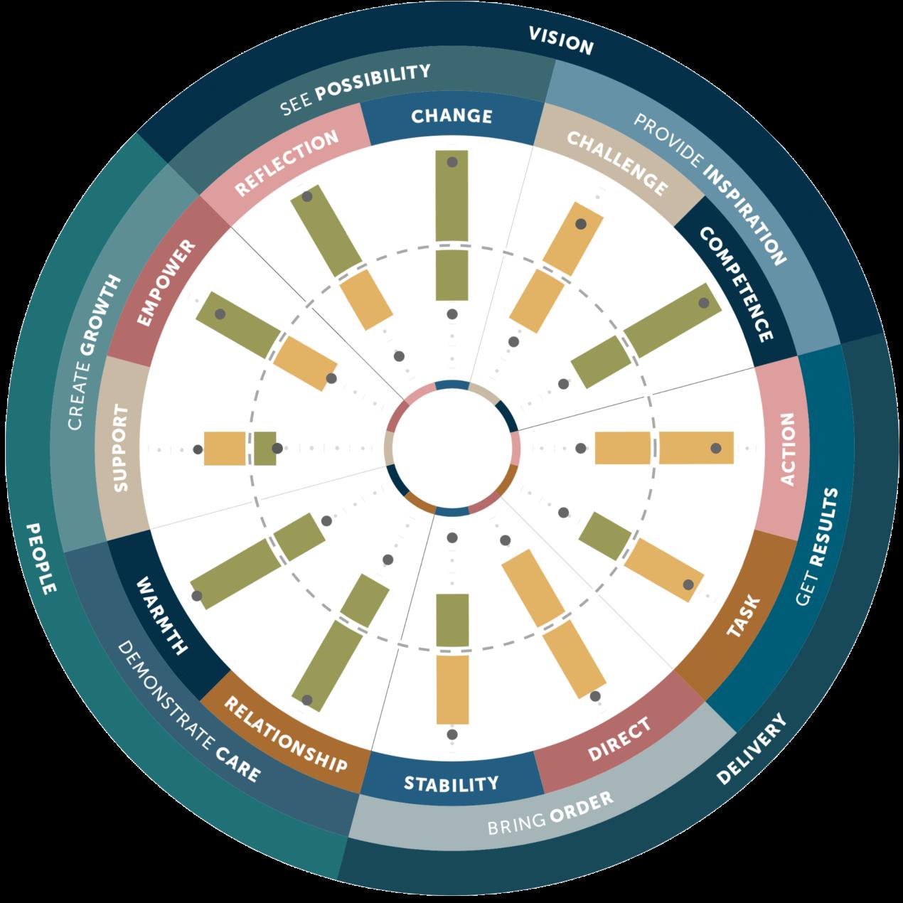 KPI Visual 13